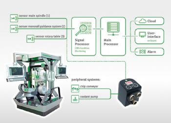 Condition analysis for machine parts