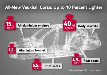 All-new lightweight Corsa