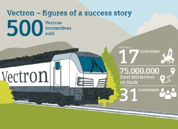 500th electric Vectron locomotive sold