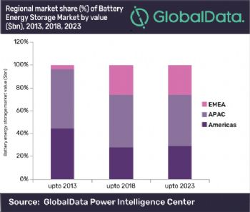 Global battery energy storage market grows