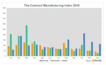 Sub-contract market down in final quarter of 2019