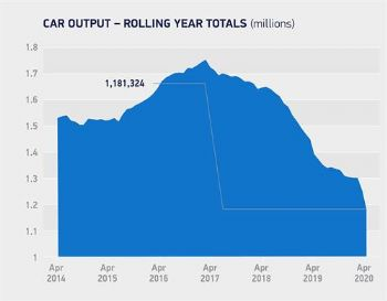 UK car manufacturing plummets -99.7% in April