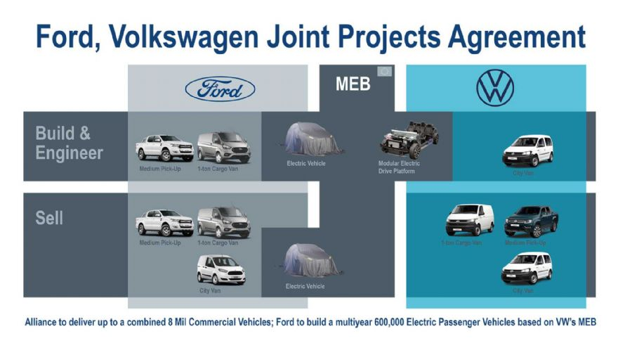 Ford and Volkswagen to partner on joint projects
