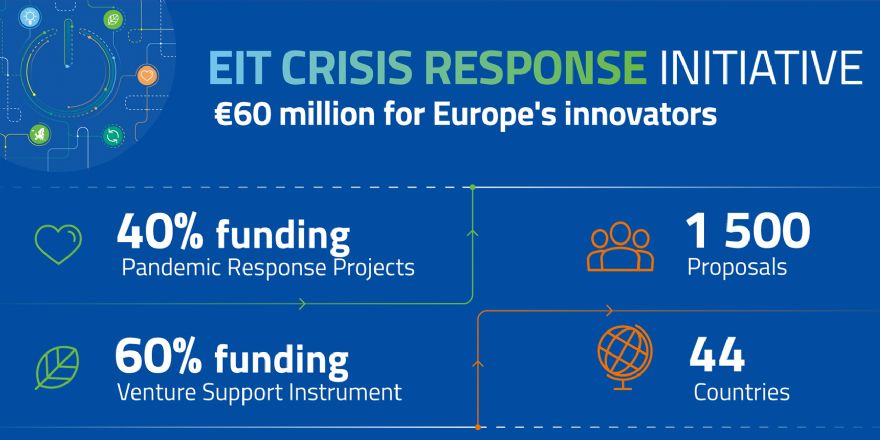Innovators apply for funding from the EIT