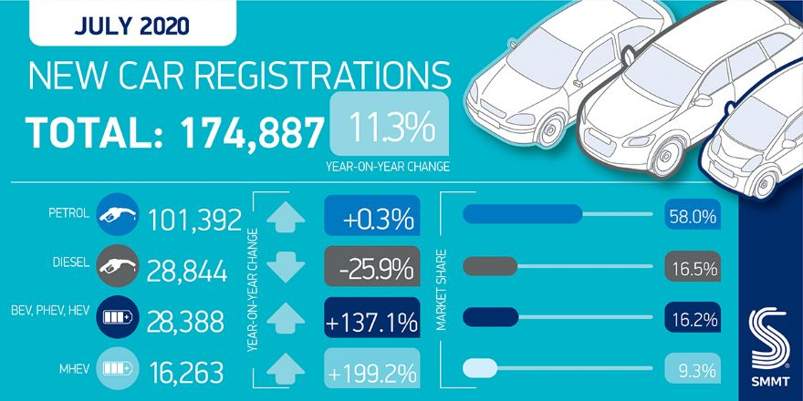 New car registrations up 11.3% in July