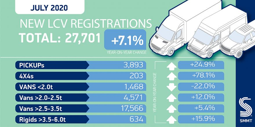 LCV market sees 7.1% uptick in July registrations