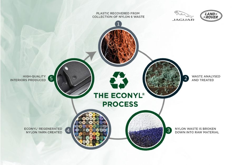 JLR to use plastic waste in sustainable interiors