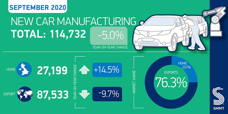 UK car production in September worst for 25 years