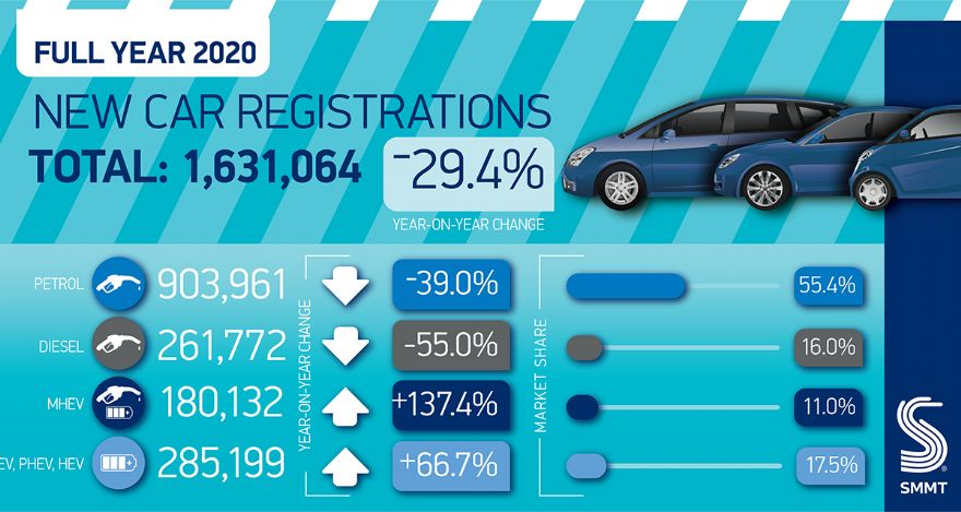 New car registrations down by -29.4% in 2020