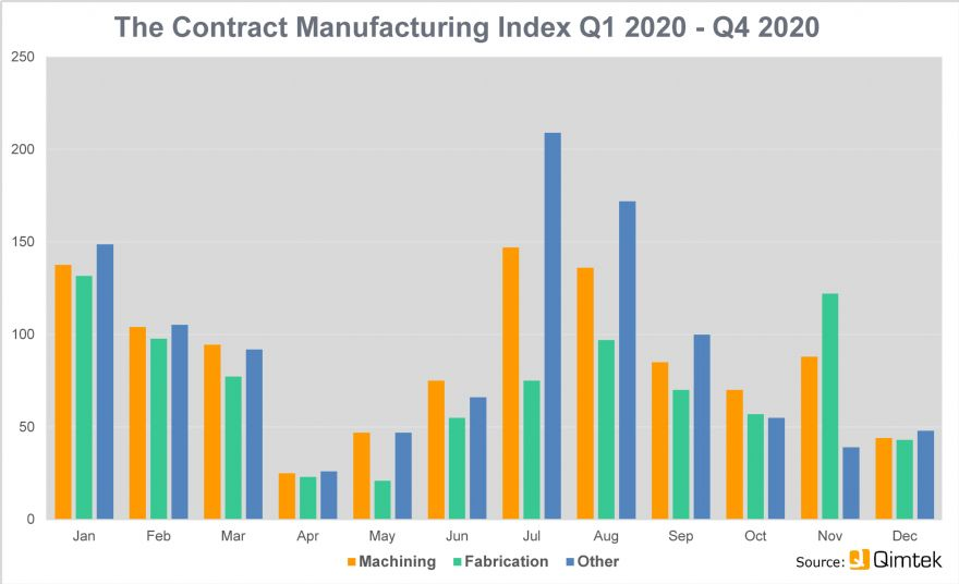 CMI shows a volatile 2020 for sub-contracting