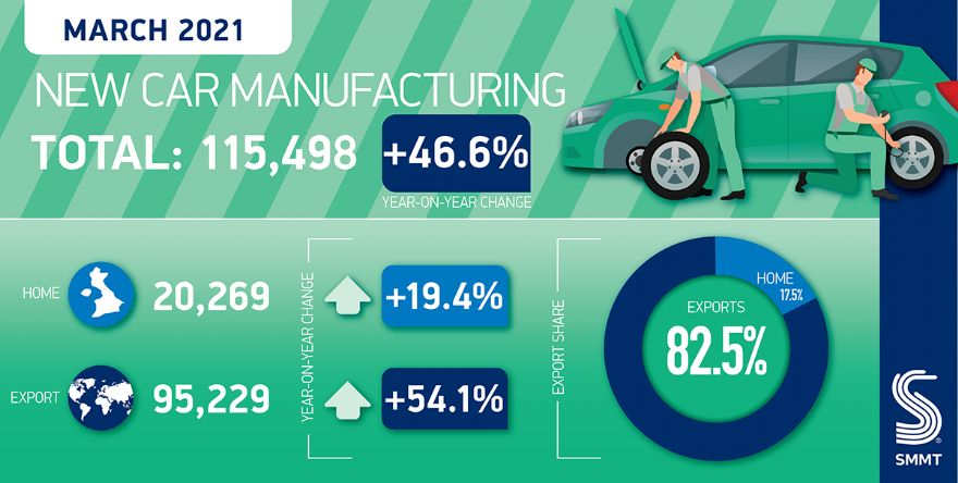 UK car production rises one year on from Covid-19 outbreak
