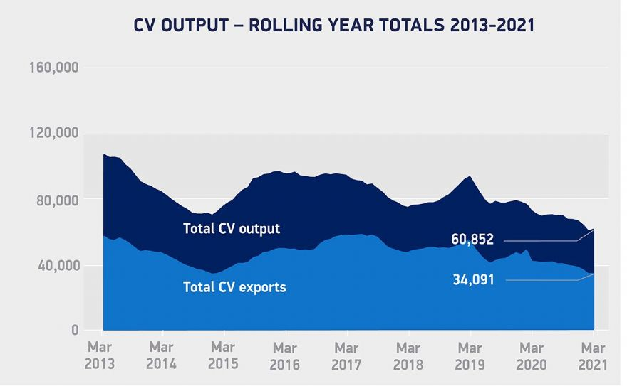 CV manufacturing rebounds by 16.9% in March
